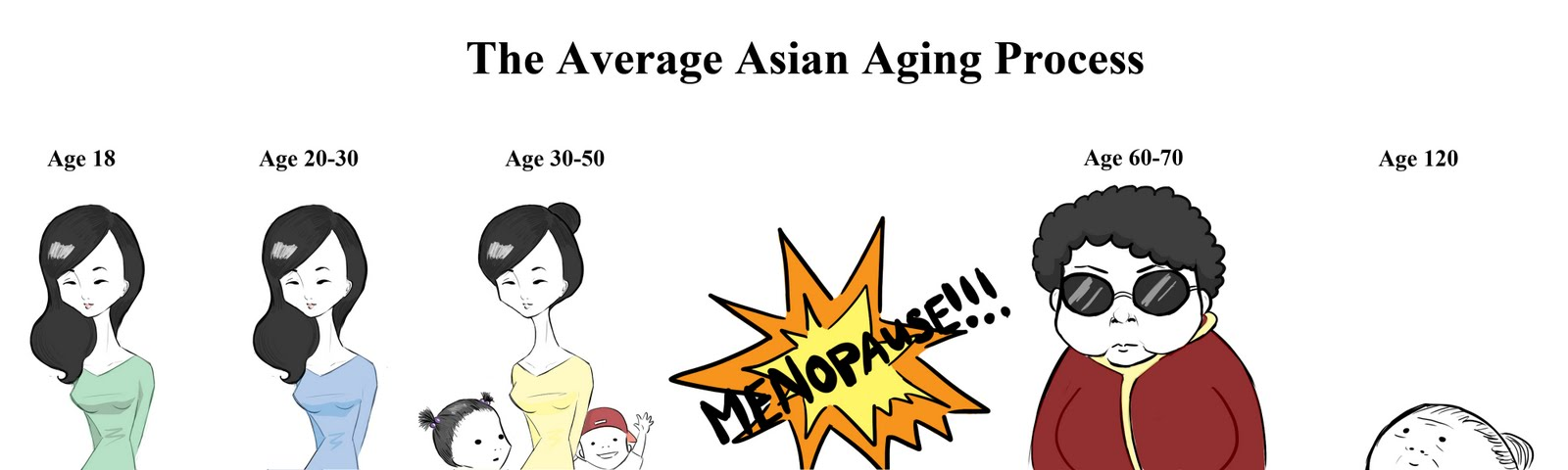 Asian women aging comic