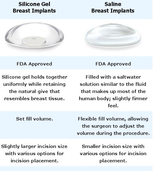 Saline vs silicone breast implants