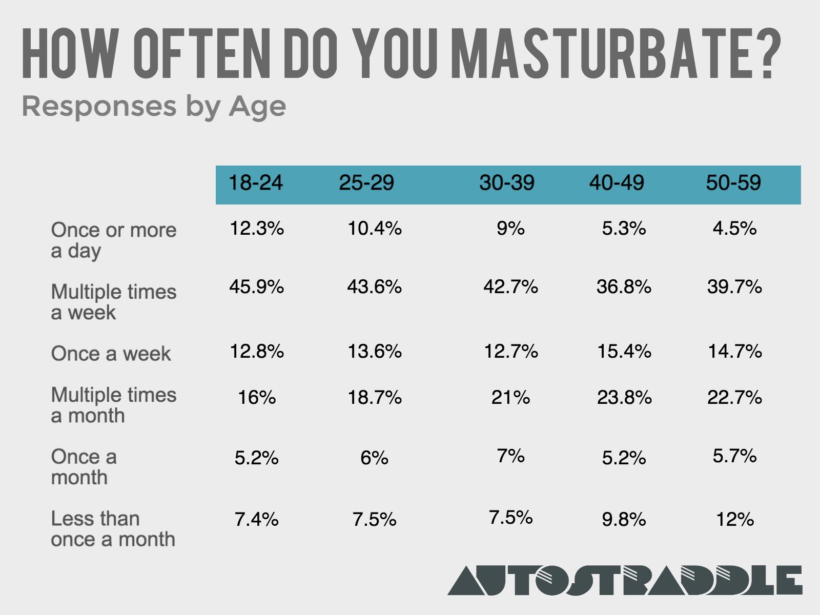 How can girls masturbate