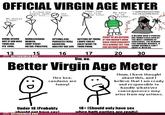 Virgin age meter