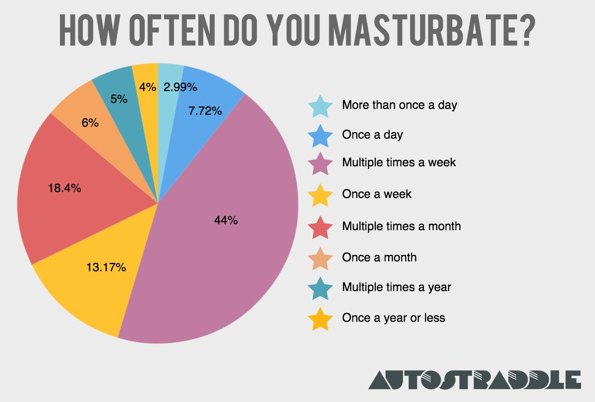 How can girls masturbate